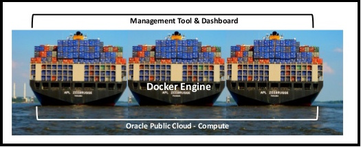 Oracle Container Cloud Service 소개와 Docker 개요