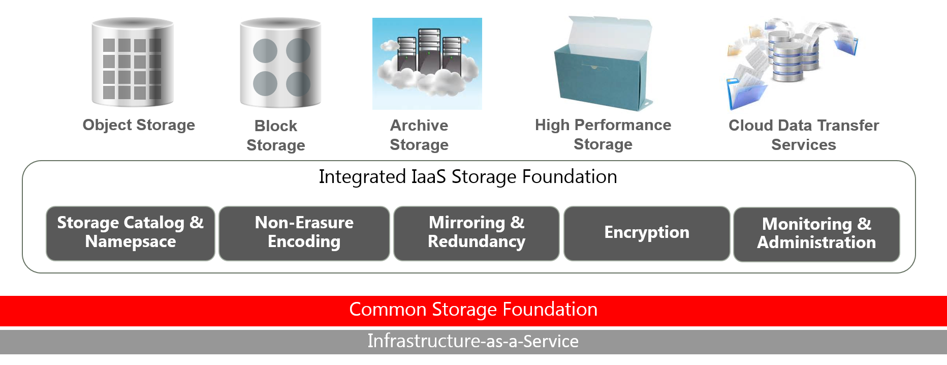 Oracle Storage Cloud Service