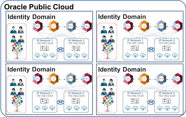 Identity Domain