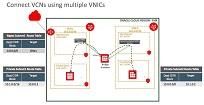 Multiple VNIC로 서로 다른 VCN 연결하기: Part 1