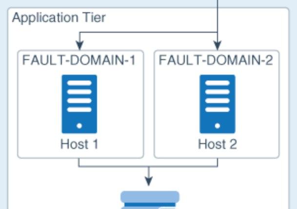 가용성 향상을 위한 Availability Domain과 Fault Domain